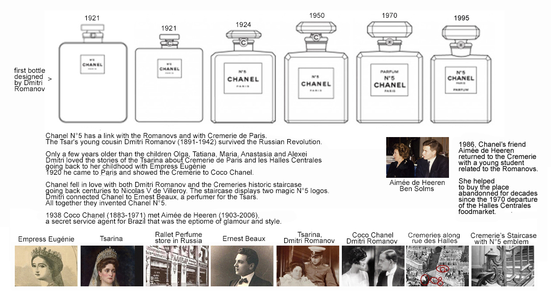 The history of Chanel N°5 is closely linked to the Romanovs and the Cremerie de Paris