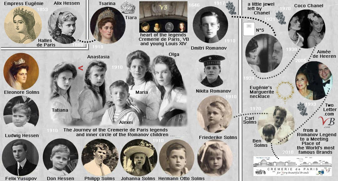 inner circle of the Romanov children